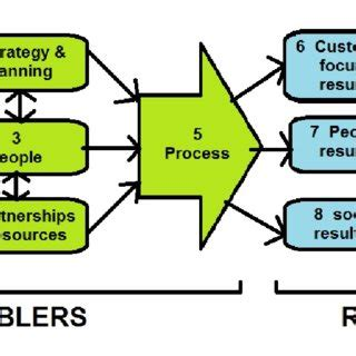 Models of Ethical Decision Making - WriteWork